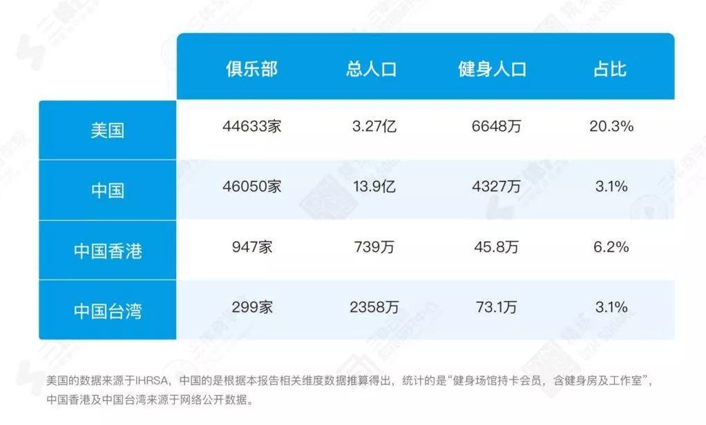 重磅 |《2018中国健身行业数据报告&健身房生存白皮书》正式发布