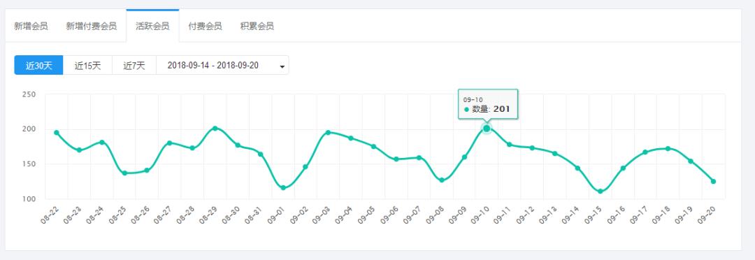 星店 | 3天获客150人,江西首家健身工作室店庆狂收86万!