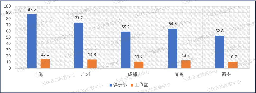 上海87.5万!五大城市健身门店月均营收数据公布,西安成黑马
