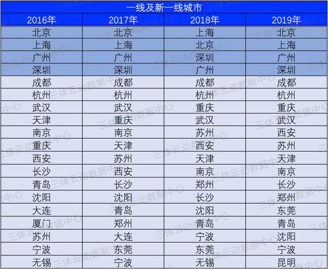 数据 | 中国健身大数据滚烫出炉:泛健身门店总数超22万,广东排名第一
