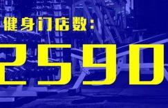 数据 | 中国健身大数据滚烫出炉:泛健身门店总数超22万,广东排名第一插图