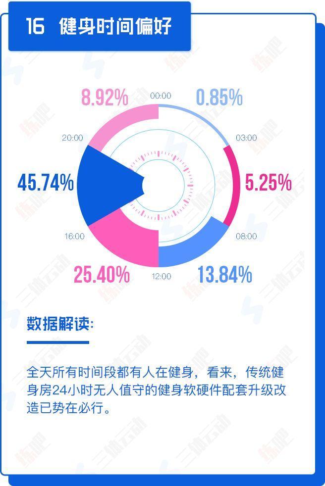 重磅!中国2017年度健身房生存白皮书
