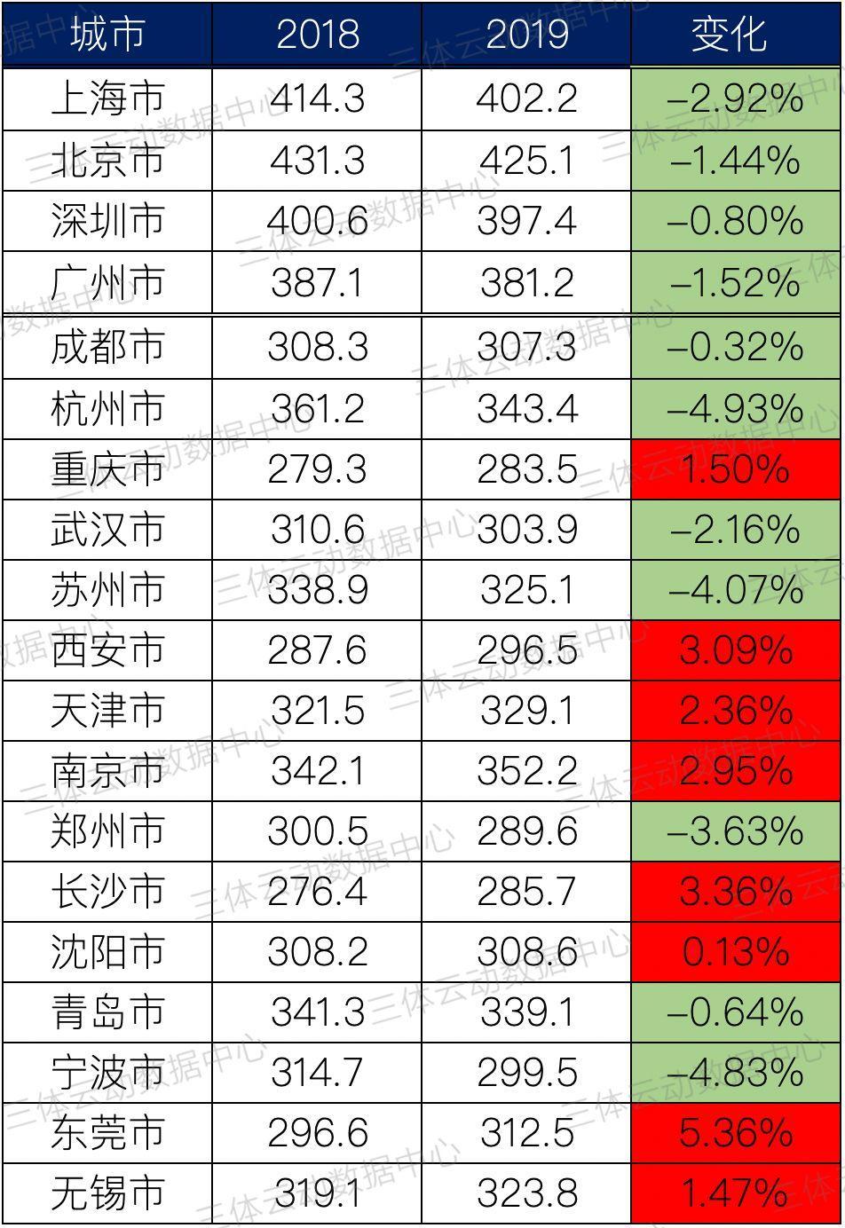 数据 | 全国主流城市私教价格盘点,北上广深全线下调,东莞逆市涨5%稳居榜首