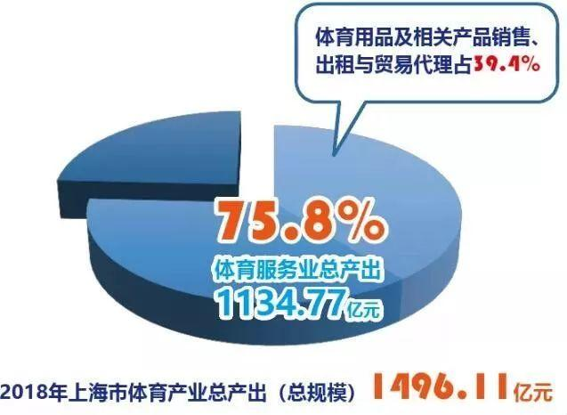 Keep裁员15%,Planet将公布三季度业绩,上海体育产业总规模1500亿 | 每周健身要闻