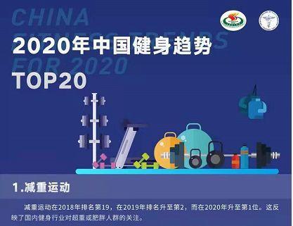 减重升至2020中国健身趋势第一位,Planet 2019年Q3总收入增长22.1% | 每周健身要闻