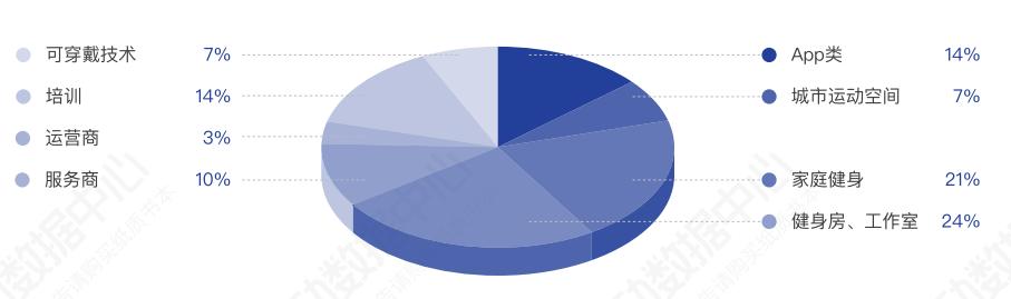盘点29起国内健身融资,我们看到了什么? | 解读2019中国健身行业数据报告