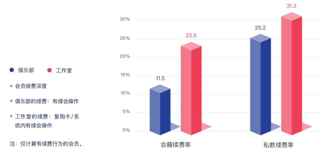 线上健身替代健身房?别扯了! | 解读2019中国健身行业数据报告