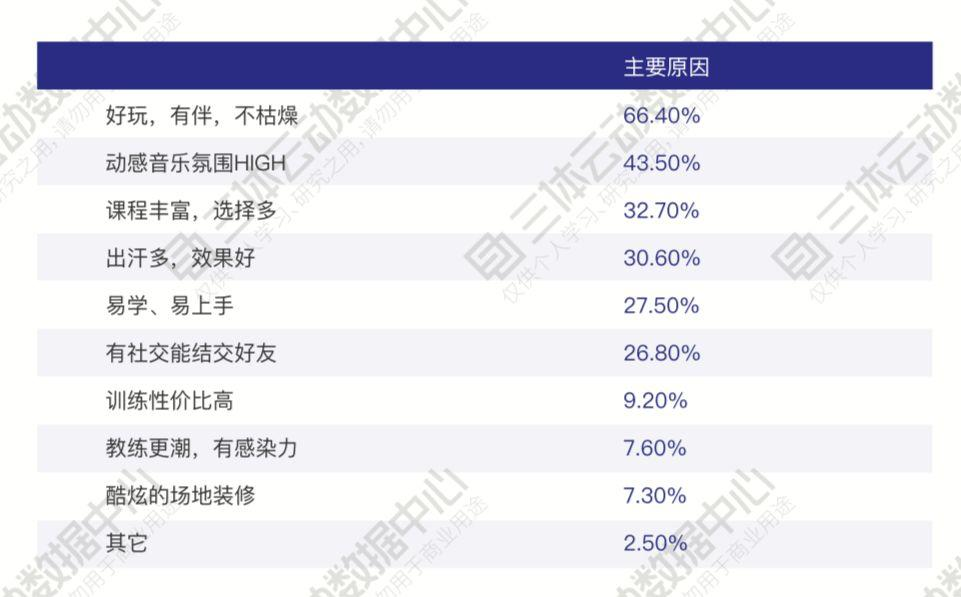 致敬卫冕拳王张伟丽! | 解读2019中国健身行业数据报告