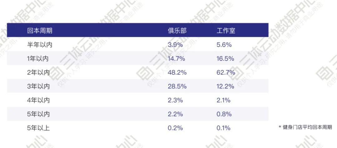 你是在赌博吗? | 解读2019中国健身行业数据报告
