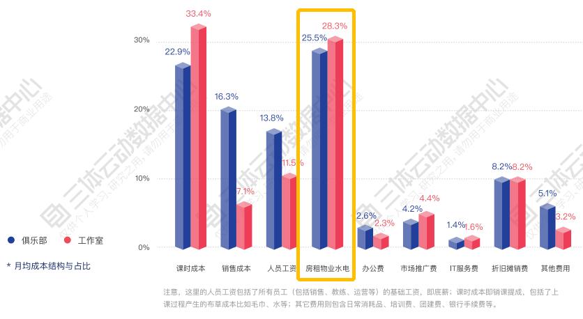 老板,这半年的房租能不能...   解读2019中国健身行业数据报告
