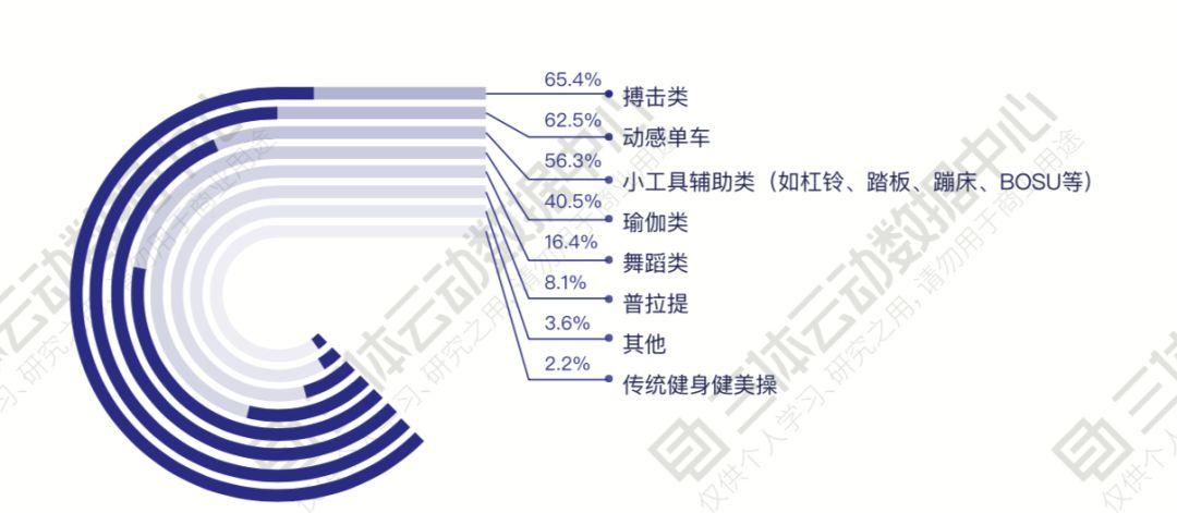 除了健身,还有哪些体育领域值得关注?   解读2019中国健身行业数据报告