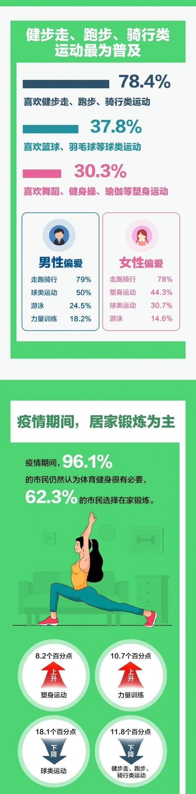 北京所有健身场所50%限流开放,上海七成锻炼者每周健身3次以上