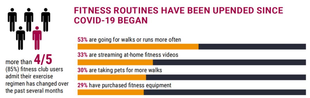 IHRSA:95%用户想重回健身房,85%用户在疫情期间改变了健身习惯
