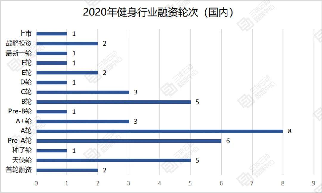 盘点:2020年健身行业融资事件