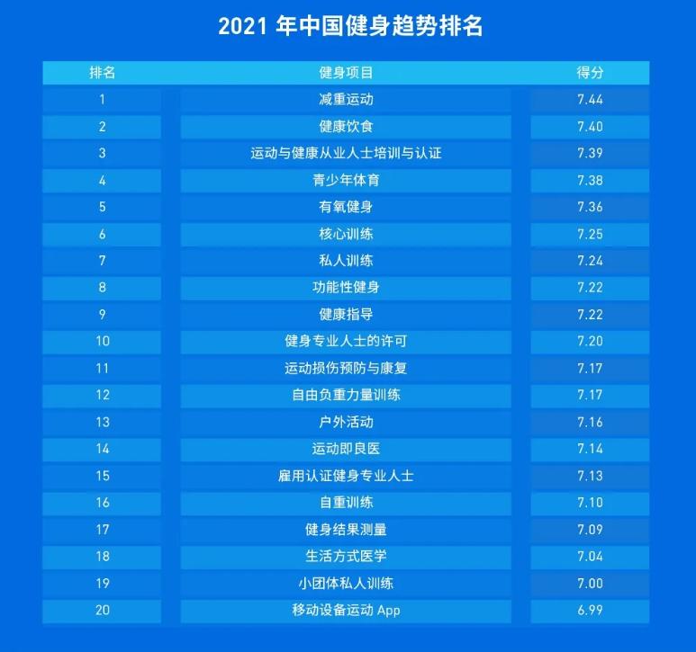 """上海正式施行""""健身卡7天冷静期"""",""""减重运动""""成2021中国健身最大趋势,鲨鱼菲特获数千万A+轮融资"""