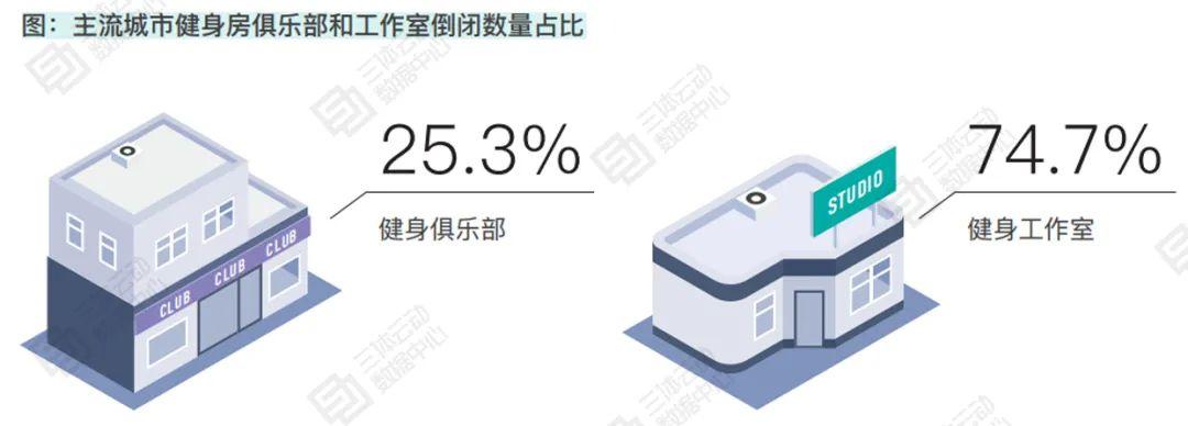 2020中国商业健身房倒闭率14.61%,44.3%闭店场馆将会员转给其他门店 | 报告解读