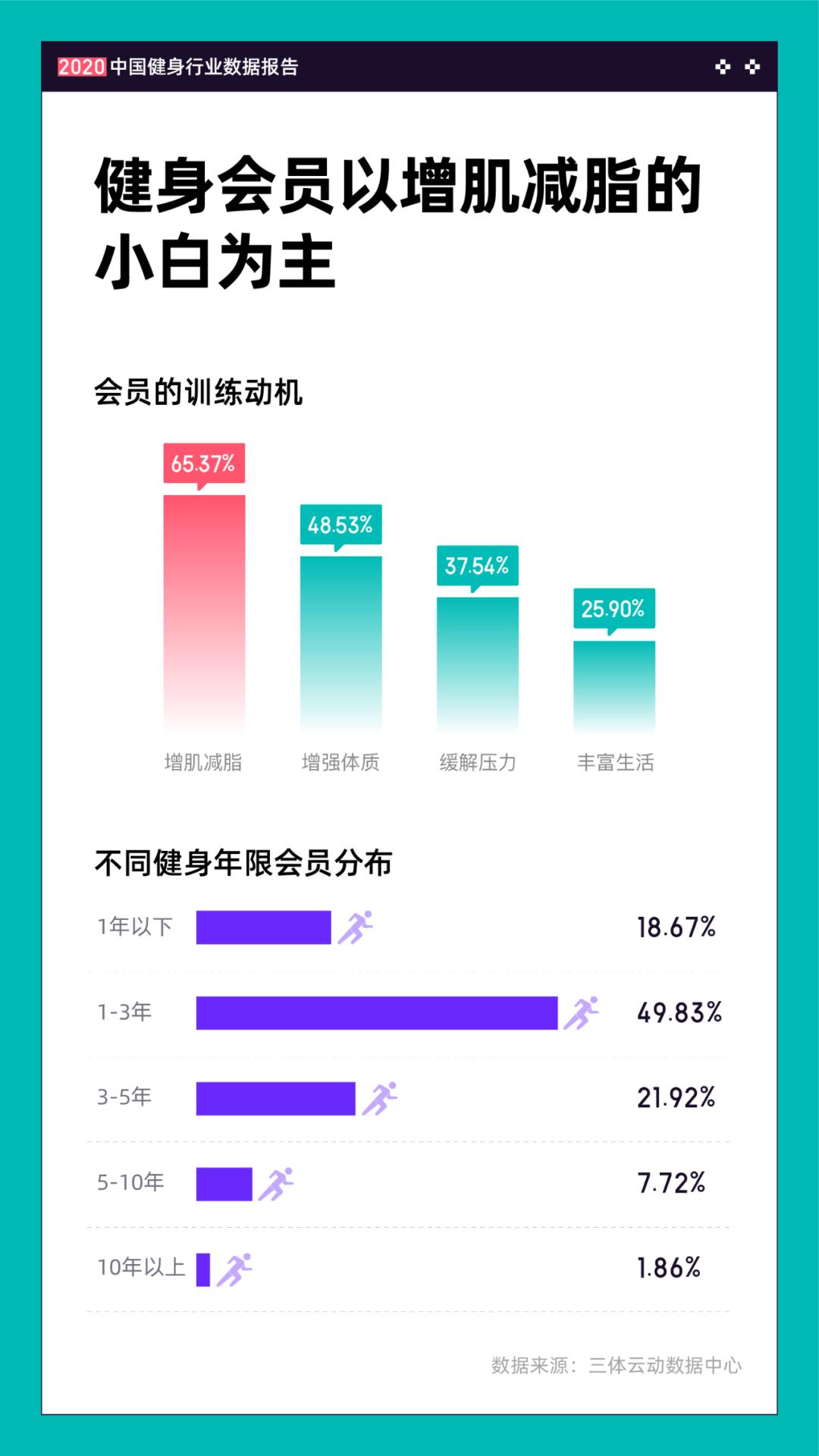 《2020中国健身行业数据报告》正式发布!332项经营与消费数据为体育健身场馆提供决策参考