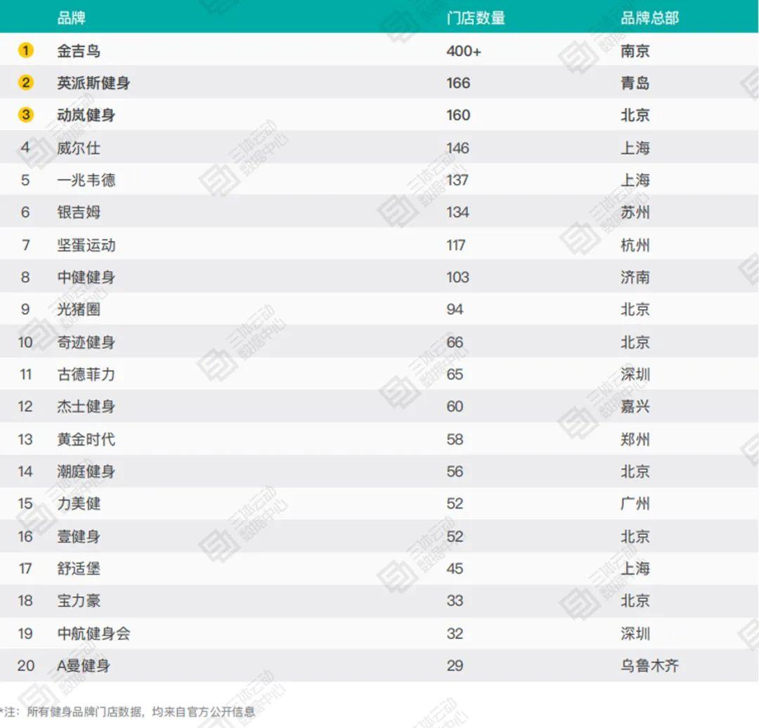 中国健身俱乐部&工作室TOP10:金吉鸟、中田健身分列第一 | 2020中国健身行业数据报告解读