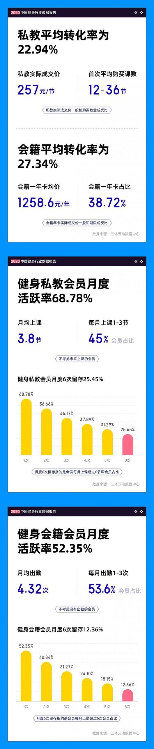 一图读懂《2020中国健身行业数据报告》
