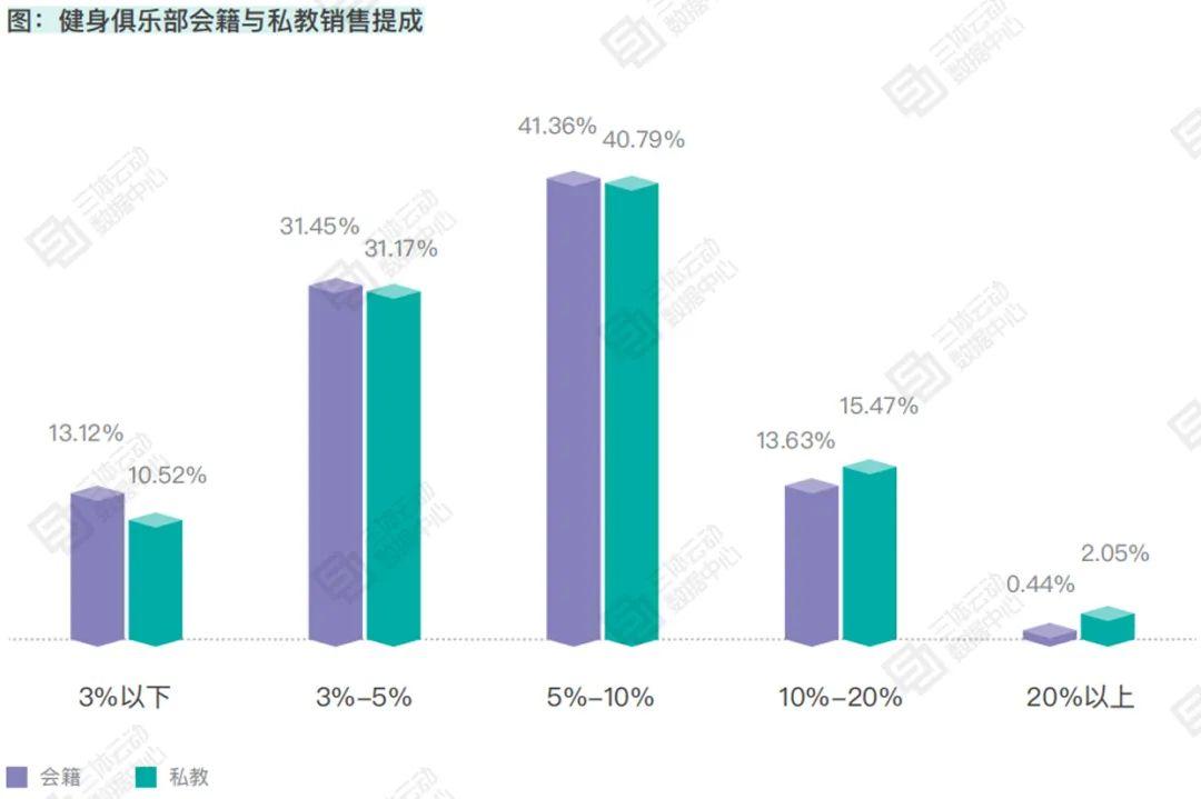 主流城市健身房月均收入同比下滑18.8% ,人力成本支出超过50% | 报告解读