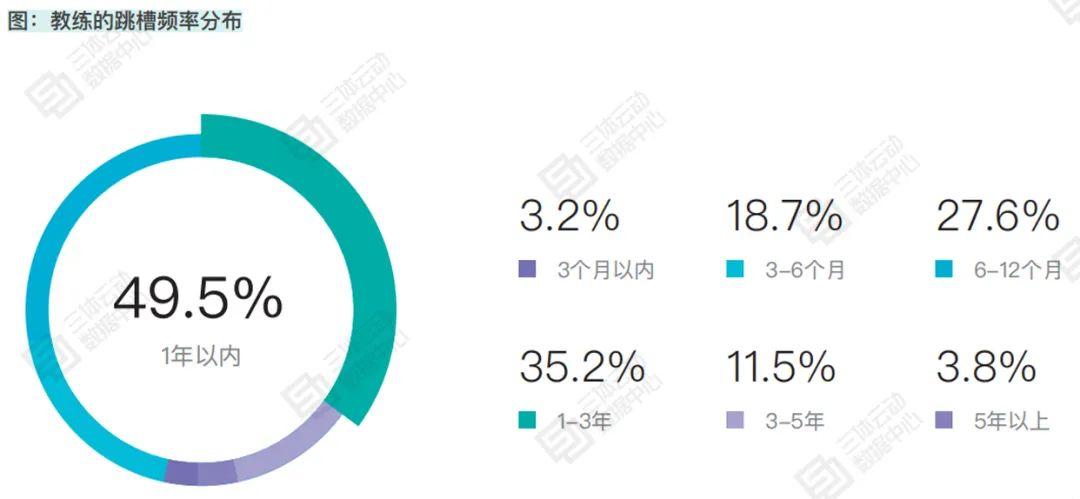 82.04%的教练从业年限在5年以内,28.17%受访教练想要创业   报告解读